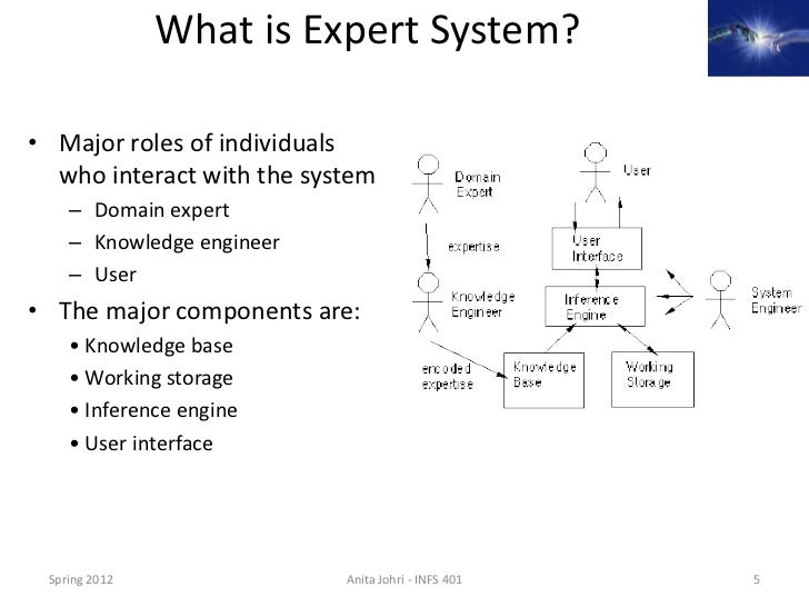 disadvantages of expert systems An expert system is a computer program coded to simulate knowledge and behavior of an individual or an organization which is expert in some particular field, usually all expert systems contain a knowledge base which is accessible by a set of rules depending on specific situations.