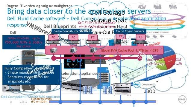 Dell Solutions Tour 2015- Dells Storage-strategi - Et hav av