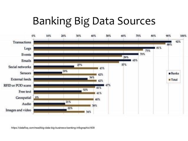 Big Data in Banking (Data Science Thailand Meetup #2)