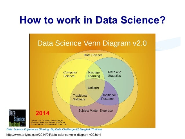 Introduction To Data Science Data Science Thailand Meetup 1