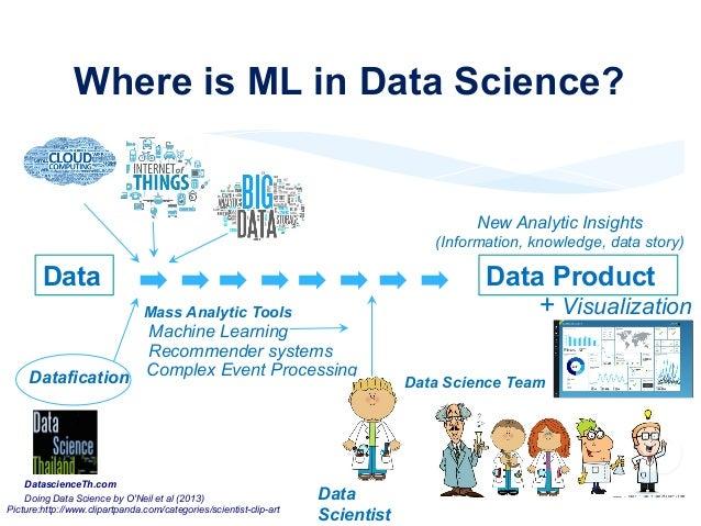 The  Application  of  ML   Amazon.com,  netflix.com,  facebook.com