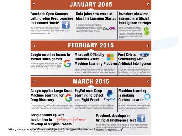 http://www.analyticsvidhya.com/blog/2015/11/infographic-‐rise-‐machine-‐learning-‐year-‐2015/