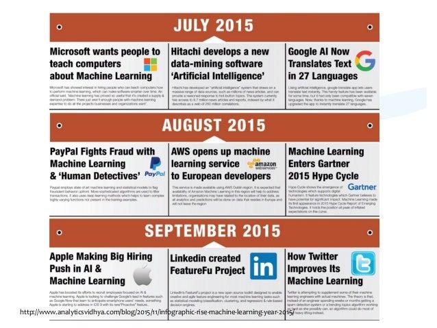 Oct   http://www.analyticsvidhya.com/blog/2015/11/infographic-‐rise-‐machine-‐learning-‐year-‐2015/