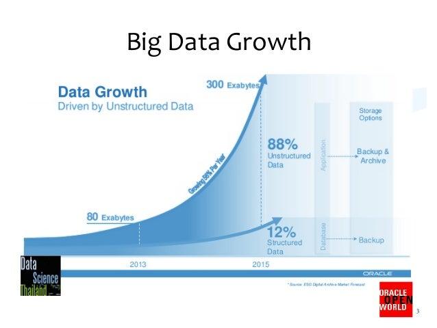 Big  Data  Growth   3