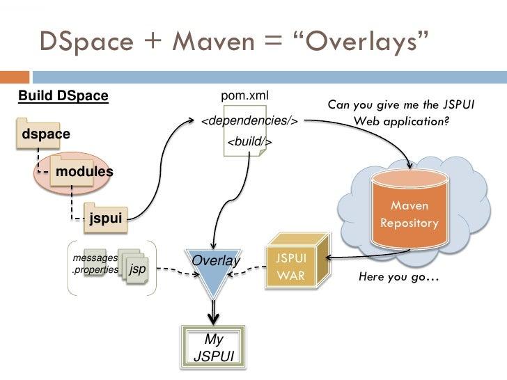 "DSpace + Maven = ""Overlays"" Build DSpace                     pom.xml                                                      ..."