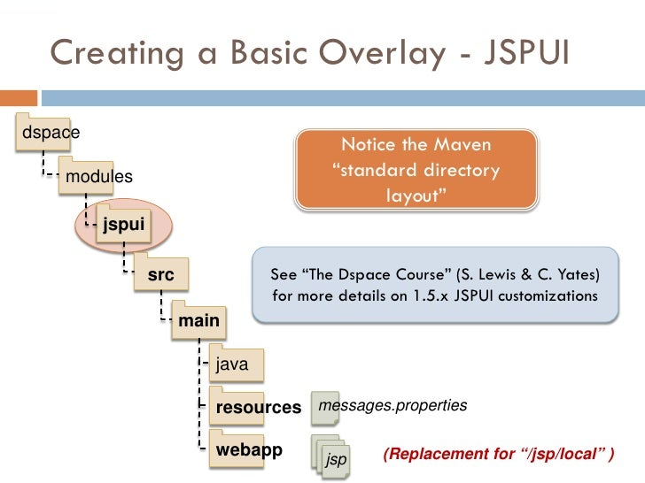 Creating a Basic Overlay - JSPUI dspace                                           Notice the Maven     modules            ...