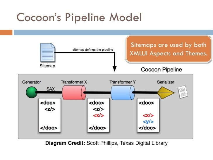 Cocoon's Pipeline Model                                          Sitemaps are used by both                                ...