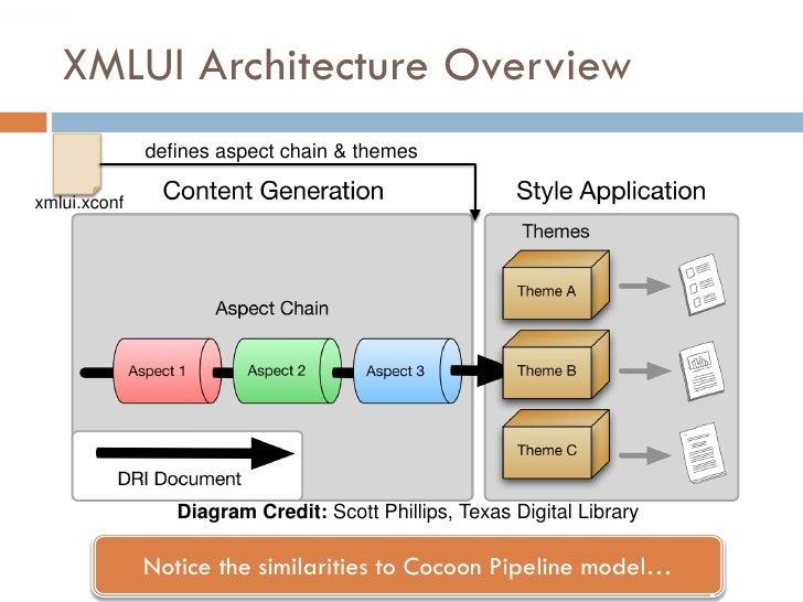 XMLUI Architecture Overview               defines aspect chain & themes  xmlui.xconf                      Diagram Credit: ...