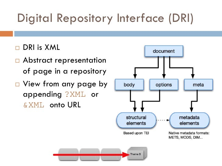 Digital Repository Interface (DRI)     DRI is XML    Abstract representation     of page in a repository    View from a...