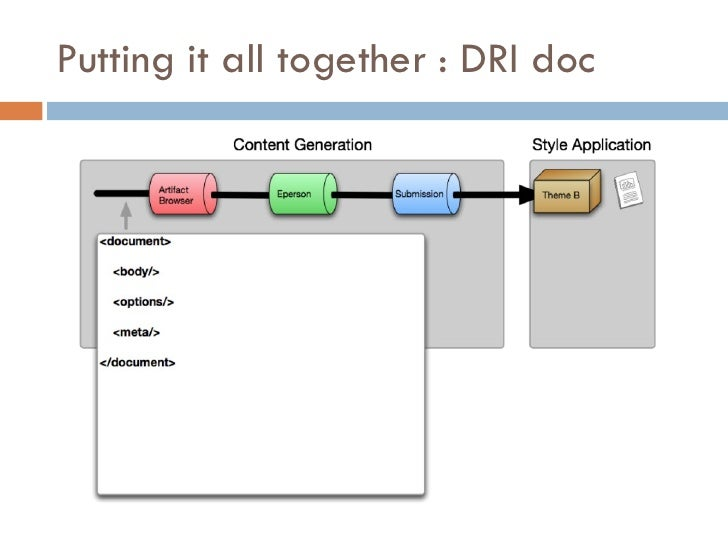 Putting it all together : DRI doc