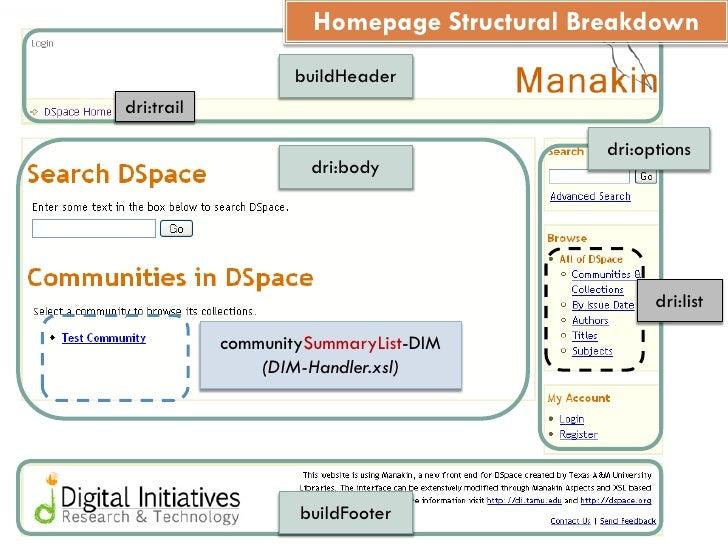 Homepage Structural Breakdown                     buildHeader dri:trail                                              dri:o...