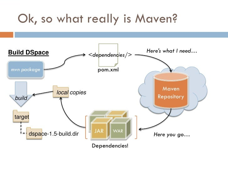 Ok, so what really is Maven?  Build DSpace                                          Here's what I need…                   ...