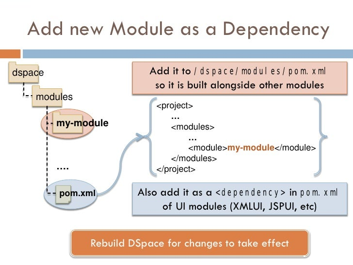 Add new Module as a Dependency dspace                    Add it to /dspace/modules/pom.xml                            so i...