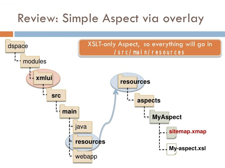 Review: Simple Aspect via overlay dspace                        XSLT-only Aspect, so everything will go in                ...