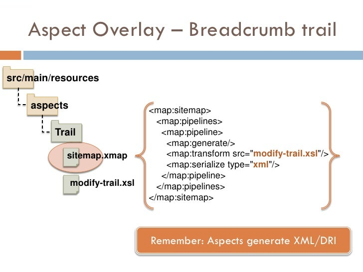 Aspect Overlay – Breadcrumb trail  src/main/resources      aspects                      <map:sitemap>                     ...