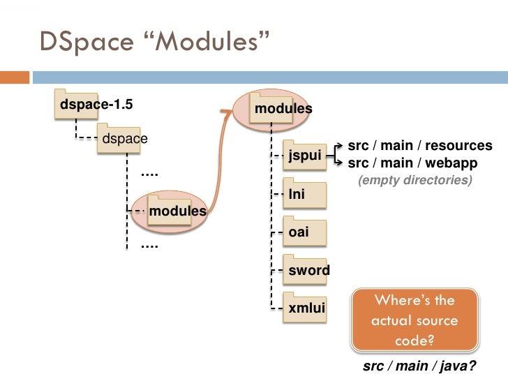 "DSpace ""Modules""  dspace-1.5              modules        dspace                                      src / main / resource..."