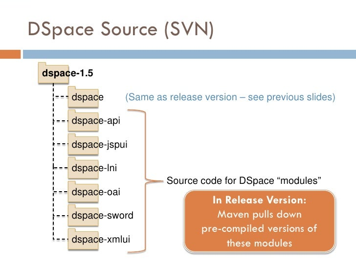 DSpace Source (SVN)  dspace-1.5        dspace       (Same as release version – see previous slides)        dspace-api     ...