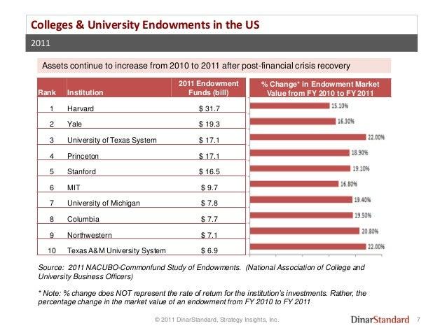 US Endowments & Waqfs