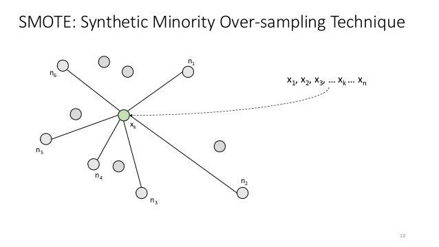 SMOTE: Synthetic Minority Over-sampling Technique xk n1 n2 n3 n4 n5 n6 x1, x2, x3, … xk … xn 13