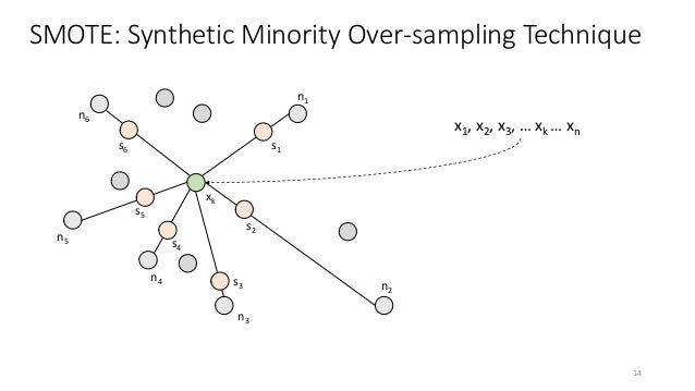 SMOTE: Synthetic Minority Over-sampling Technique xk n1 n2 n3 n4 n5 n6 s1 s2 s3 s4 s5 s6 x1, x2, x3, … xk … xn 14