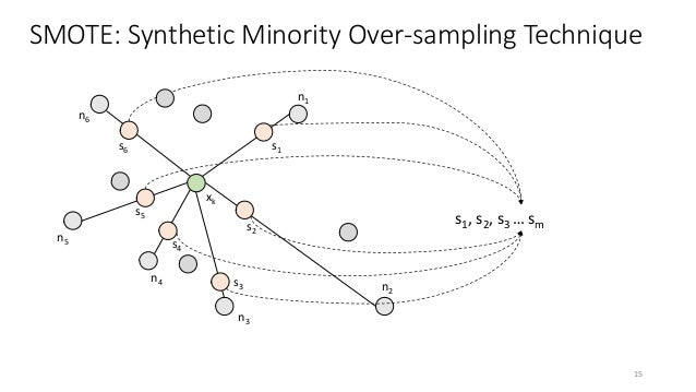 SMOTE: Synthetic Minority Over-sampling Technique xk n1 n2 n3 n4 n5 n6 s1 s2 s3 s4 s5 s6 s1, s2, s3 … sm 15