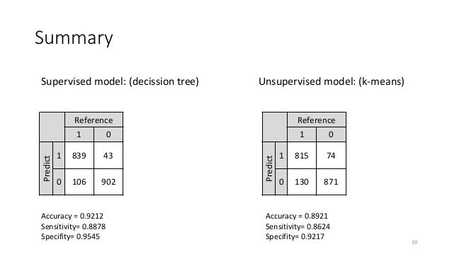 Summary Supervised model: (decission tree) Unsupervised model: (k-means) Reference 1 0 Predict 1 839 43 0 106 902 Referenc...