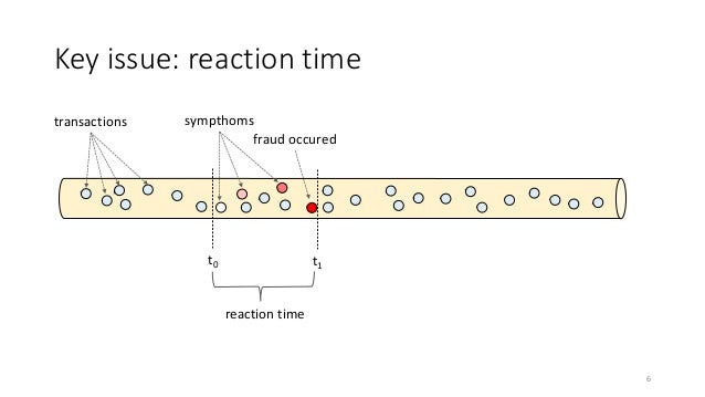 sympthoms Key issue: reaction time transactions t1 fraud occured t0 reaction time 6