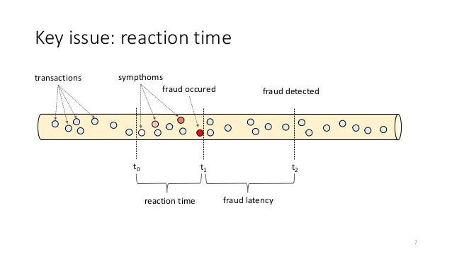 sympthoms fraud detected Key issue: reaction time transactions t2t1 fraud occured fraud latency t0 reaction time 7