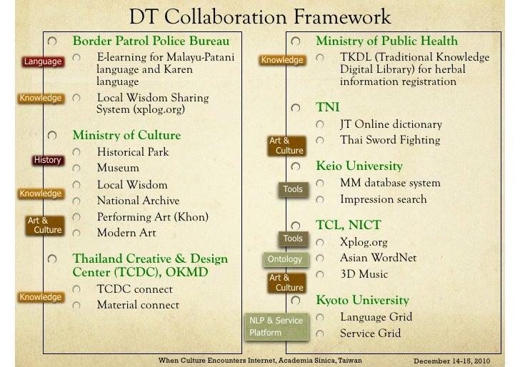 Dt apcm-201012-virach.ppt Slide 2