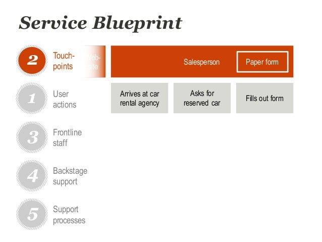 Dtdc workshop service blueprinting for improved user experience service blueprint malvernweather Gallery