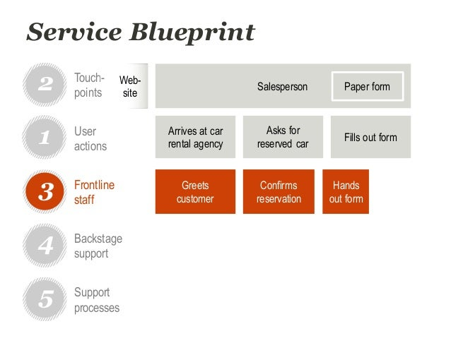 Dtdc workshop service blueprinting for improved user experience service blueprint arrives at car malvernweather Images