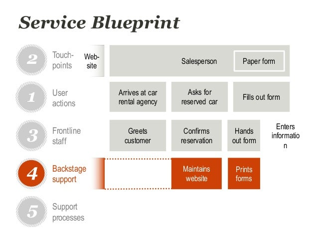 Dtdc workshop service blueprinting for improved user experience service blueprint arrives at car rental malvernweather Choice Image