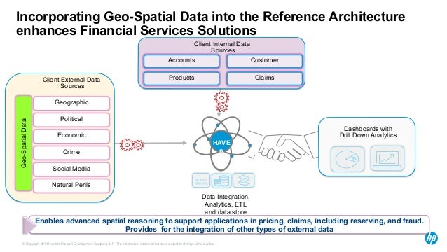 Incorporating Geo-Spatial Data into the Reference Architecture  enhances Financial Services Solutions  Geographic  Politic...