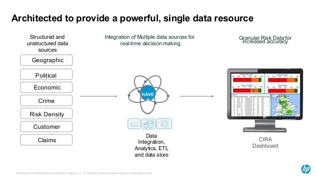 Architected to provide a powerful, single data resource  HAVE  n  Geographic  Political  Economic  Crime  Risk Density  Cu...