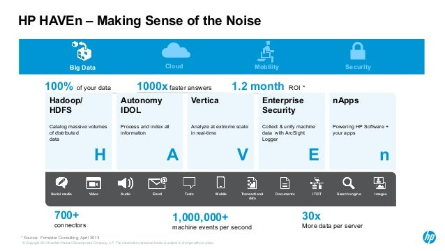 Big Data Cloud Mobility Security  100% of your data 1000x faster answers  1.2 month ROI *  H A V E n  1,000,000+  machine ...
