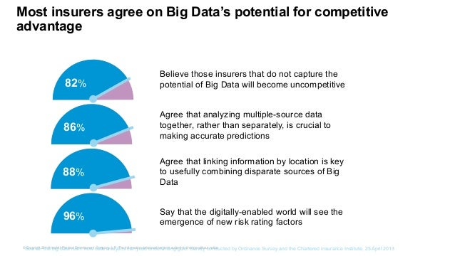Most insurers agree on Big Data's potential for competitive  advantage  Believe those insurers that do not capture the  po...