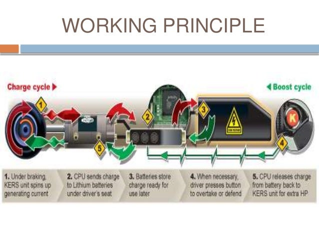 Energy Recovery System : Kinetic energy recovery system all types of kers