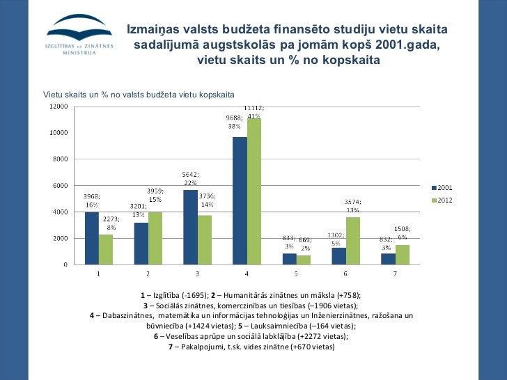 Izmaiņas valsts budžeta finansēto studiju vietu skaita                        sadalījumā augstskolās pa jomām kopš 2001.ga...