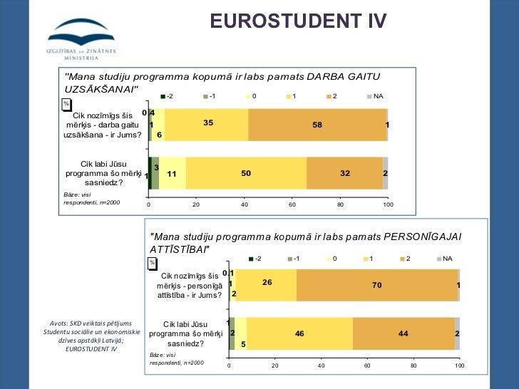 """EUROSTUDENT IV      """"Mana studiju programma kopumā ir labs pamats DARBA GAITU      UZSĀKŠANAI""""                            ..."""