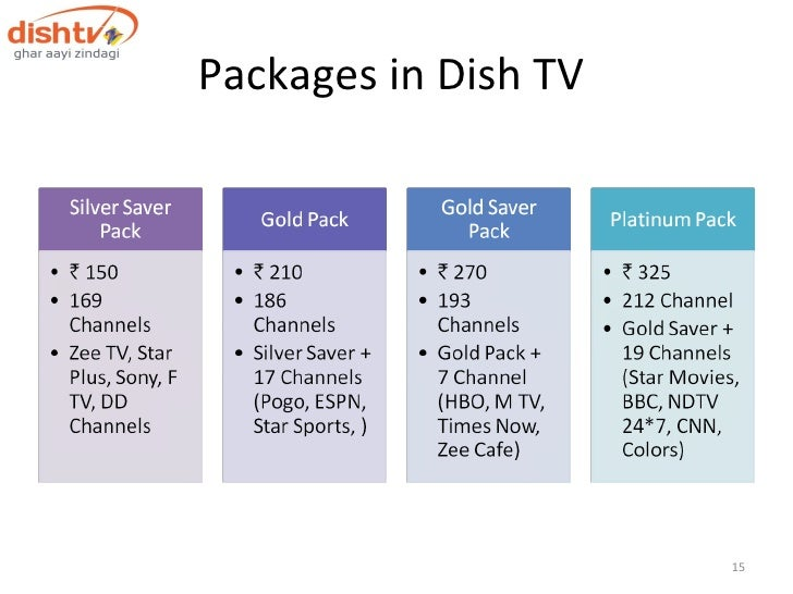 Research on Dth services in jodhpur
