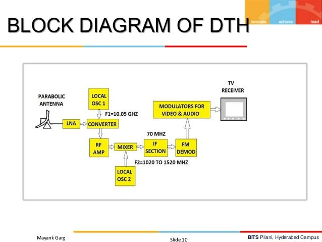 working principle of dth with block diagram
