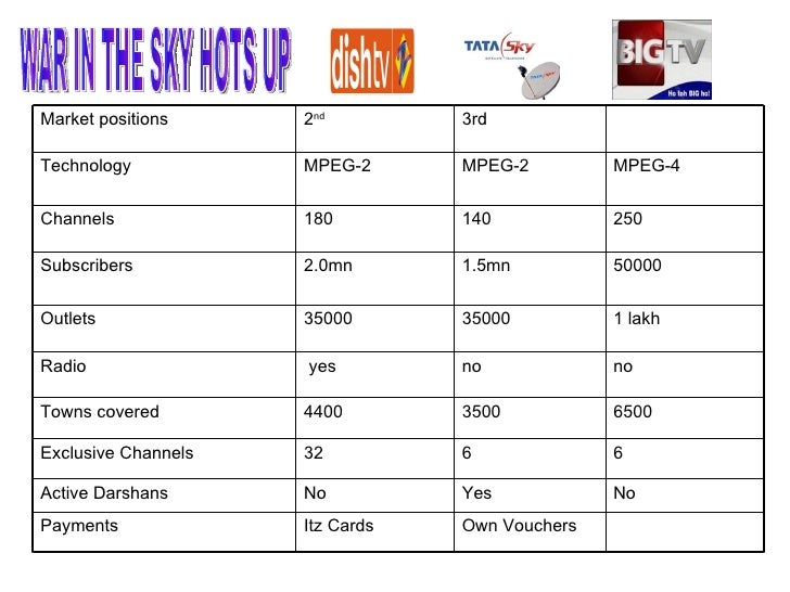 Dish Tv Packages ,Dish Tv Recharge Packages Online DishTv ...