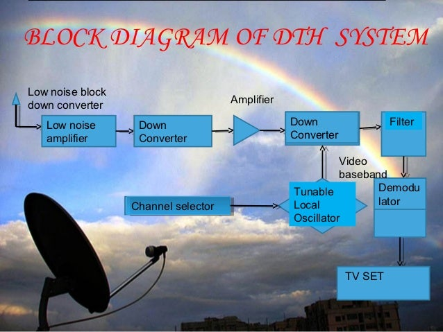 Dth Ppt By Himani