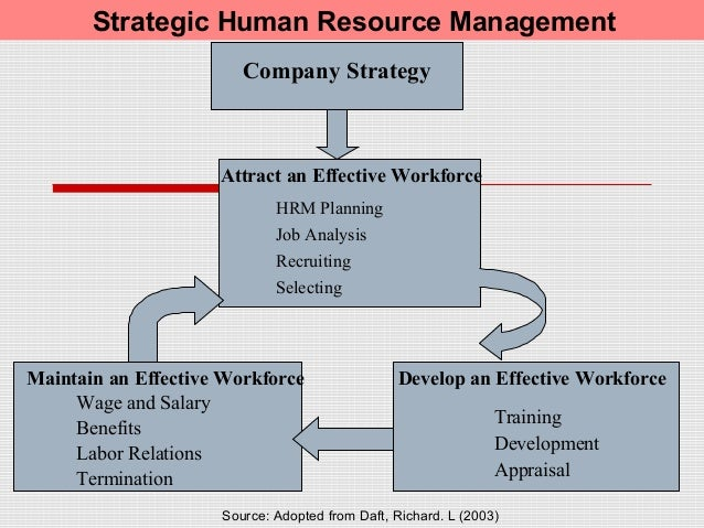 how cpall develop an effective workforce Mgmt 3310: chapter 12 study play _____ refers to the activities undertaken to attract, develop, and maintain an effective workforce within an organization human resource management what is used to help determine why employees are leaving their jobs.