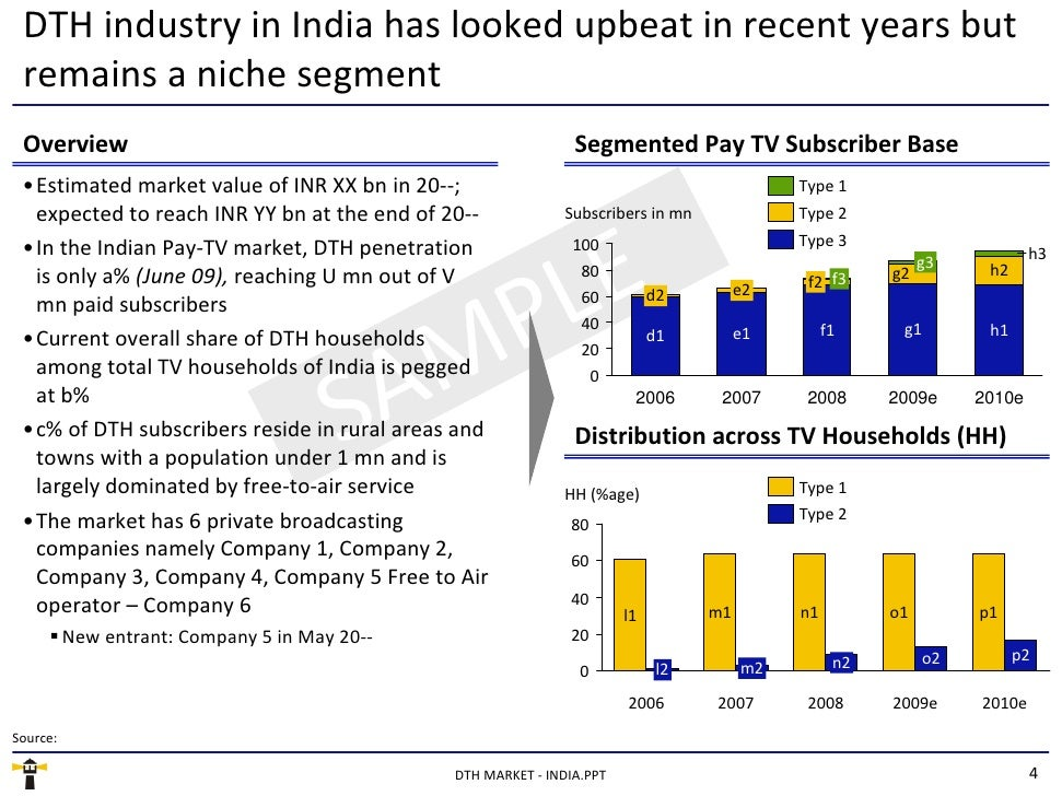 dth industry International journal of marketing, financial services & management research vol1 no 3, march 2012, issn 2277 3622  indian dth industry:.