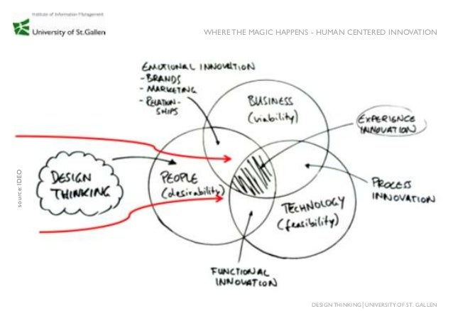 Design Thinking Method Cards Slide 3