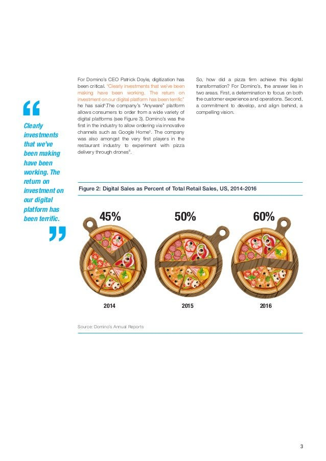 3 Figure 2: Digital Sales as Percent of Total Retail Sales, US, 2014-2016 Source: Domino's Annual Reports 2014 45% 50% 60%...