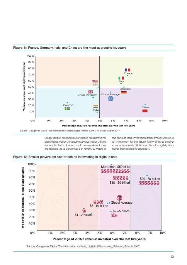 13 Figure 11: France, Germany, Italy, and China are the most aggressive investors Figure 12: Smaller players are not far b...