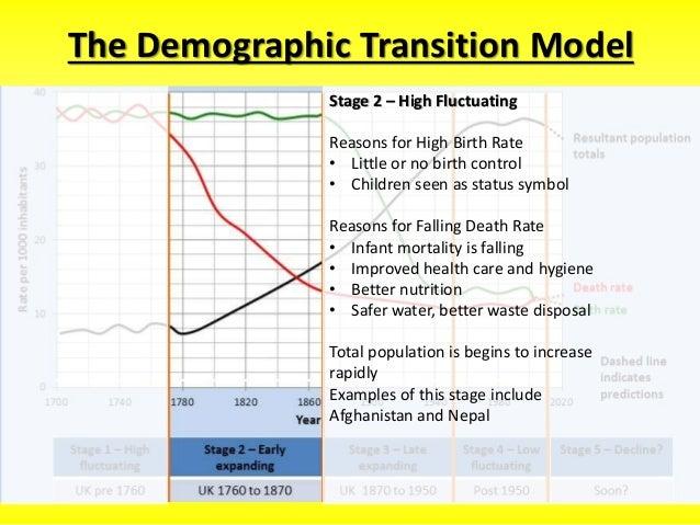 Demographic transition model.