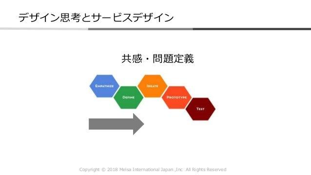 Copyright © 2018 Melsa International Japan ,Inc All Rights Reserved 共感・問題定義 デザイン思考とサービスデザイン